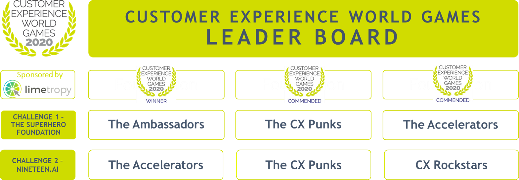 CXWG20 Challenge 2 Leaderboard
