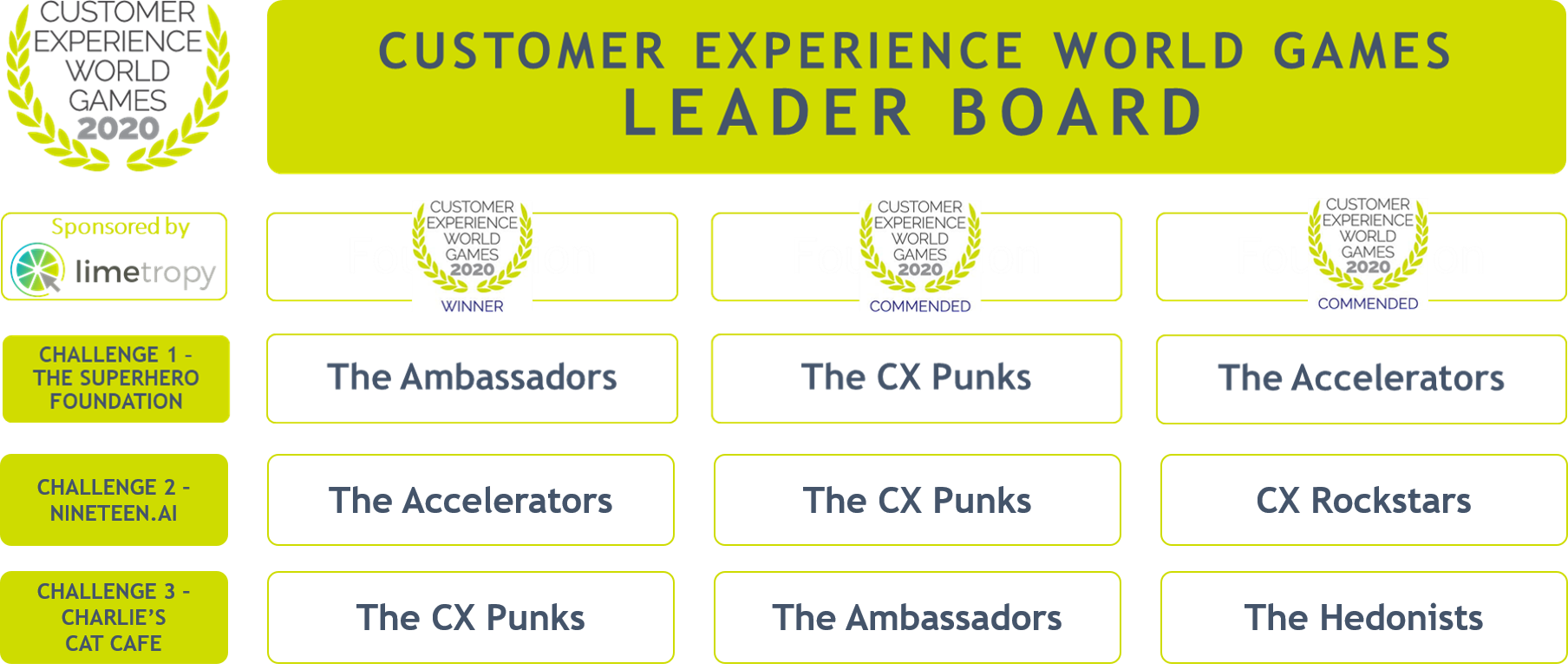 CXWG20 - Challenge 3 leaderboard
